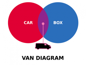 Woot Shirt, Van Diagram